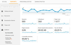 Analyser le trafic de son site avec Google Analytics