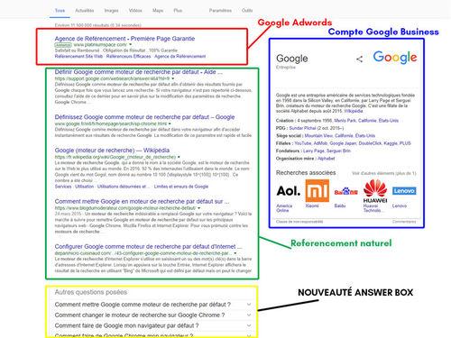 Comprendre la page de résultats de recherche sur Google (SERP)